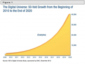 Digital Universe Growth