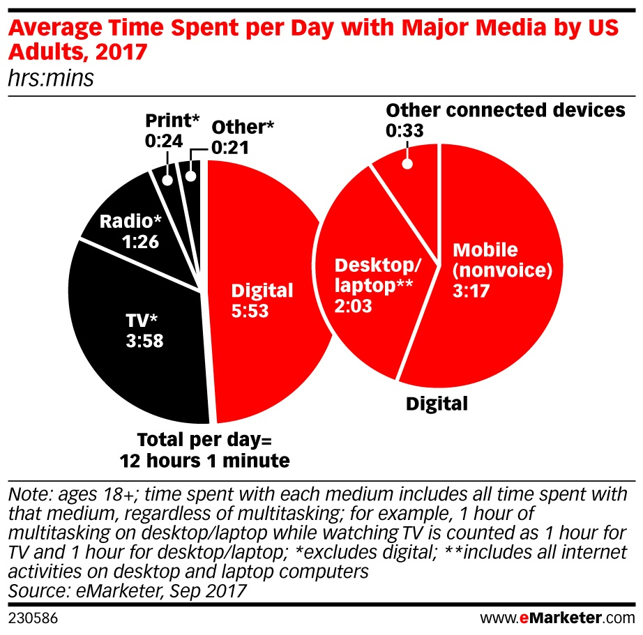 avg time spent per day with media