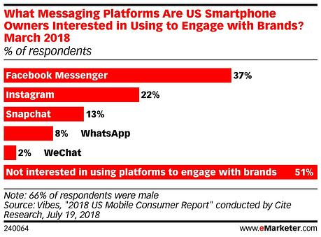 What Messaging Platforms are US Smartphone Owners Interesting In Using to Engage with Brands?