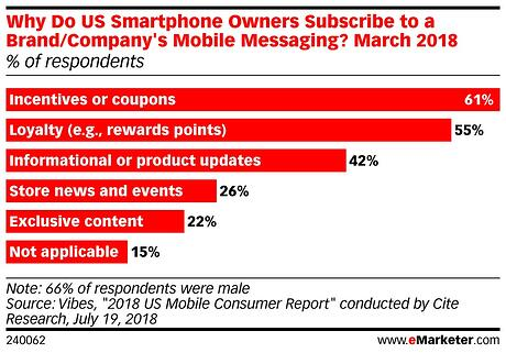 Why do US Smartphone Owners Subscribe to a BrandCompany's Mobile Messaging