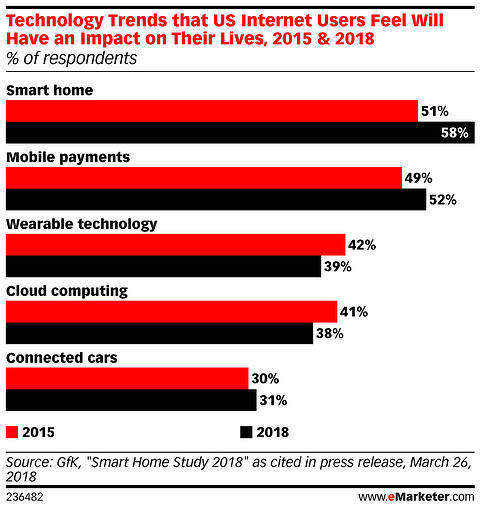 tech that will impact consumers