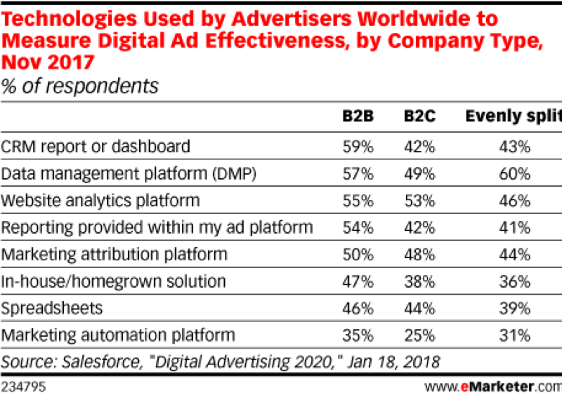 tech to measure ad effectiveness