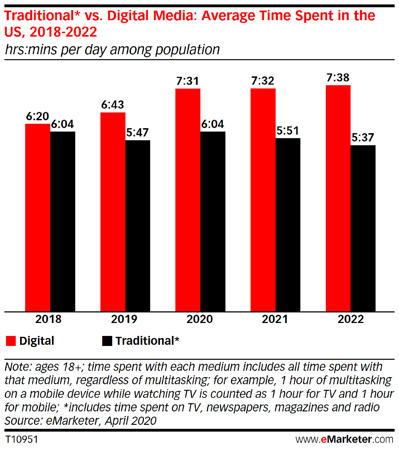 traditional vs. digital media time spent u.s.