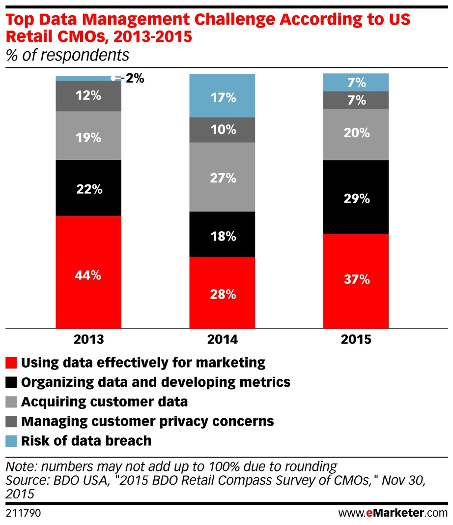 data management challenges.jpg
