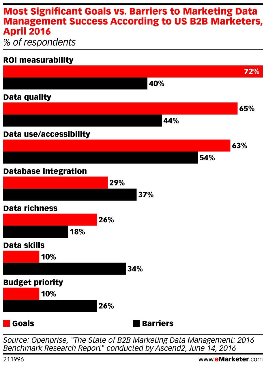 goals vs barriers data management.jpg