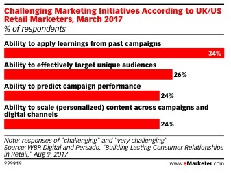 challenging marketing initiatives
