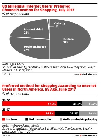 preferred shopping